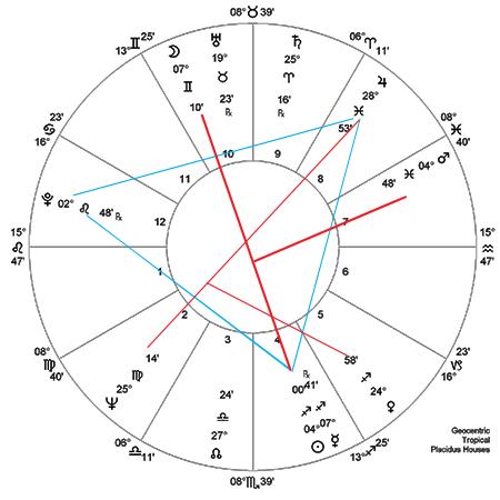 Tina Turner Horoscope